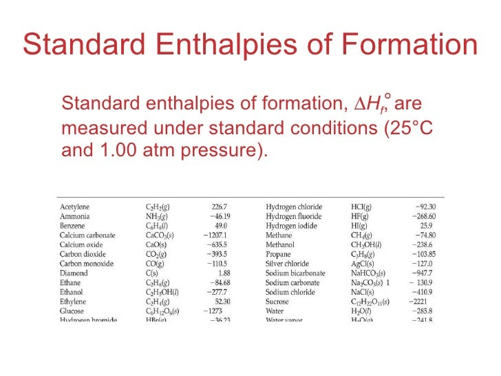 standard enthalpies of formation Standand enthalpies of formation & standard entropies of common compounds 2 substance: state ∆h.
