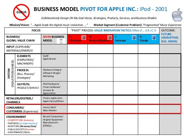 business processes and outcomes of apple computer inc Pros and cons of outsourcing your manufacturing in the international business environment  apple, adidas, hewlett  here's how customs clearance processes.