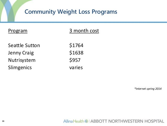 Medically Supervised Weight Loss Costs – Berry Blog