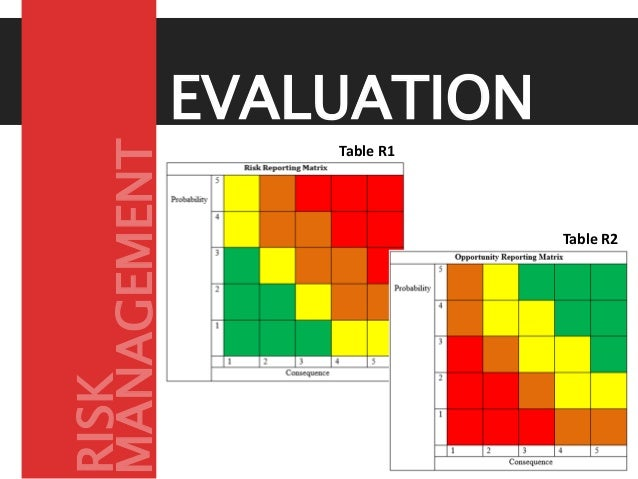 Table R1 Table R2 EVALUATION MANAGEMENT RISK