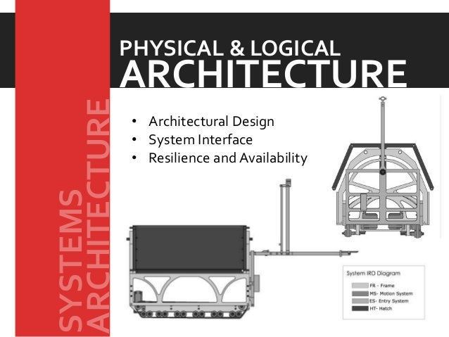 • Architectural Design • System Interface • Resilience and Availability ARCHITECTURE PHYSICAL & LOGICAL ARCHITECTURE SYSTE...