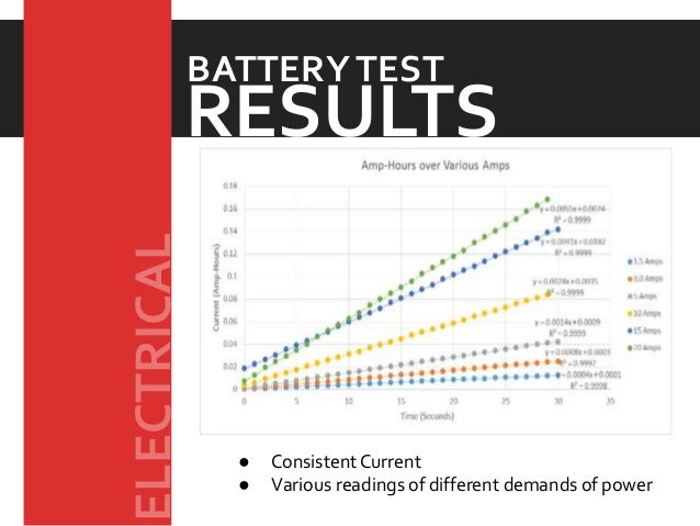 ● ConsistentCurrent ● Various readings of different demands of power RESULTS BATTERYTEST ELECTRICAL