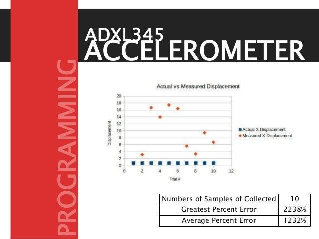 ACCELEROMETER ADXL345 Numbers of Samples of Collected 10 Greatest Percent Error 2238% Average Percent Error 1232% PROGRAMM...