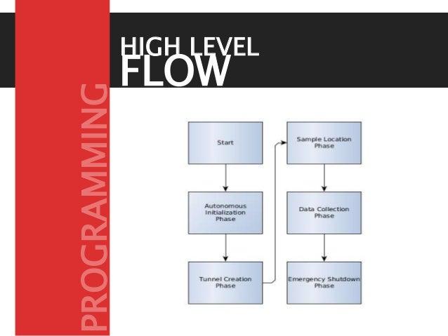 FLOW CONTROL HIGH LEVEL PROGRAMMING