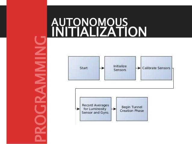 INITIALIZATION PHASE AUTONOMOUS PROGRAMMING