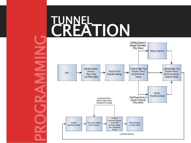 CREATION PHASE TUNNEL PROGRAMMING