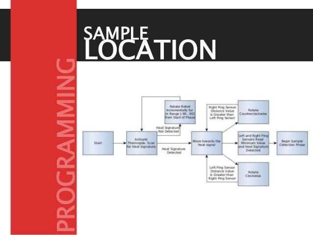 LOCATION PHASE SAMPLE PROGRAMMING