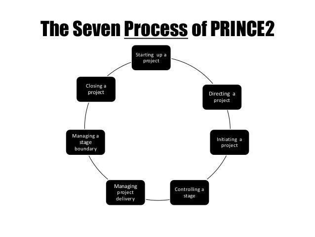 CSCP Project Management Procedures