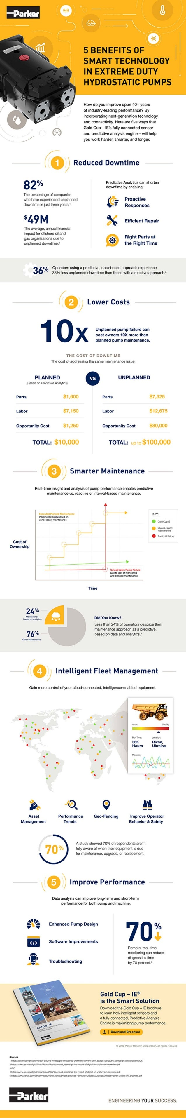 5 Benefits of Smart Technology in Extreme Duty Hydrostatic Pumps infographic