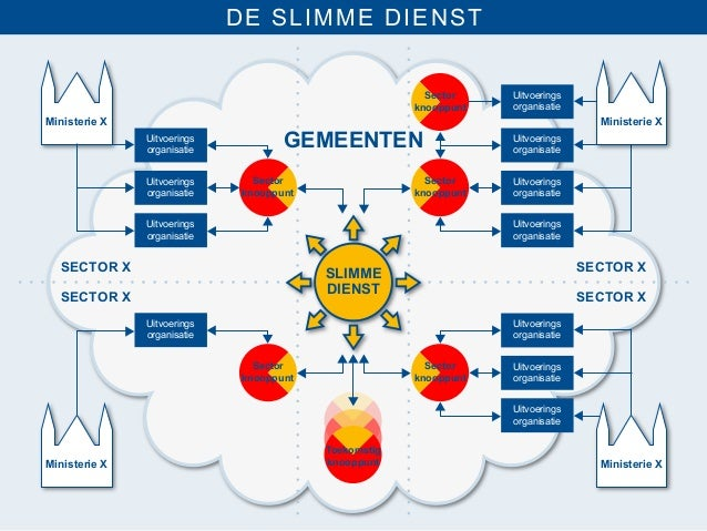 DE SLIMME DIENST                                                         Sector    Uitvoerings                            ...