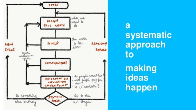 a systematic approach to making ideas happen