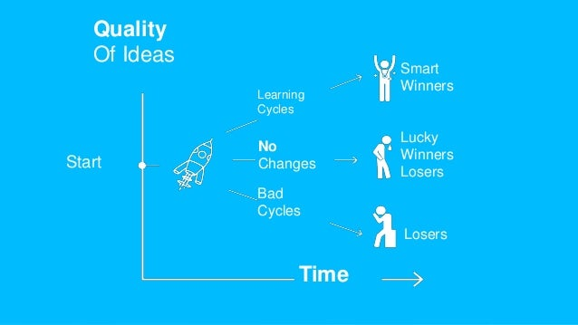 The Reality… Quality Of Ideas Time Start Learning Cycles No Changes Bad Cycles Smart Winners Lucky Winners Losers Losers