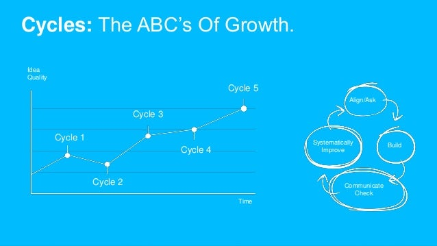 Cycles: The ABC's Of Growth. Cycle 1 Cycle 2 Cycle 3 Cycle 4 Cycle 5 Align/Ask Build Communicate Check Systematically Impr...