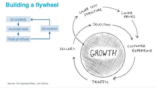 The flywheel effect Crawl, Walk, Run Change happens slowly, but then it happens all at one Building a flywheel Source: The...