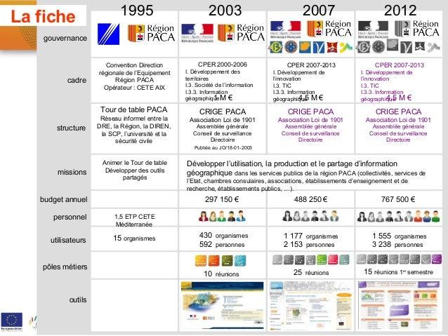 La fiche                    1995                            2003                             2007                       20...