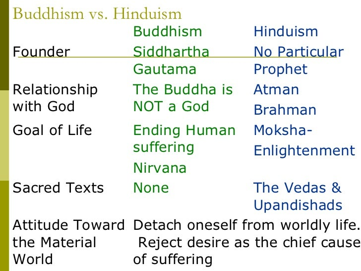 similarities and difference between hinduism and Free essay: for my paper, i chose to write about the similarities between hinduism and buddhism i chose to write about this because after our visit to the.