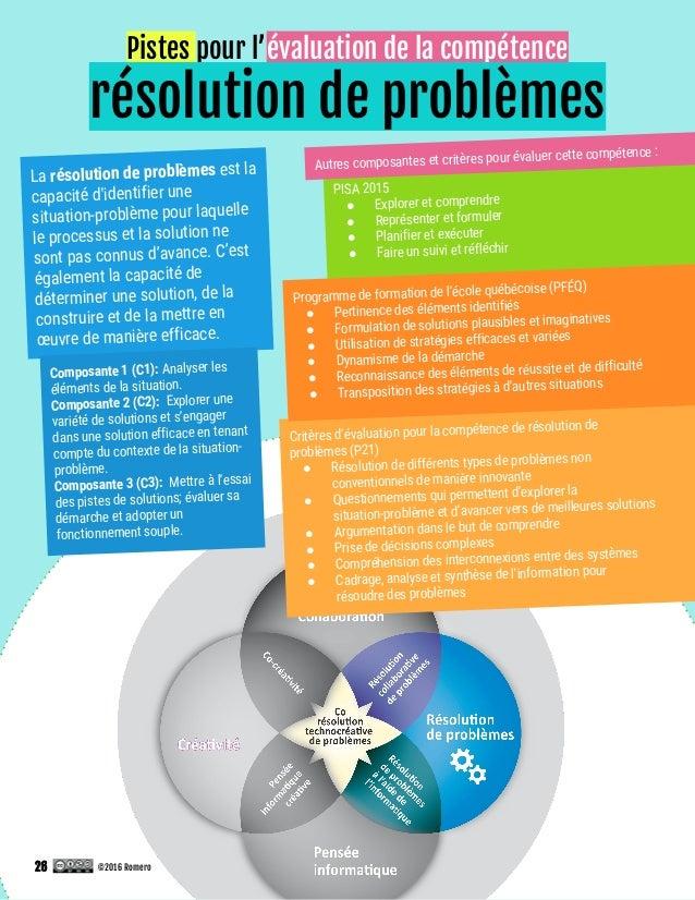 Pistes pour l'évaluation de la compétence résolution de problèmes PISA 2015 ● Explorer et comprendre ● Représenter et form...