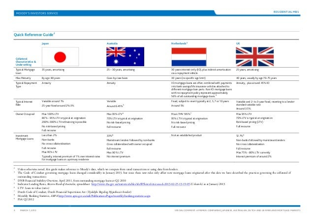 A Primer - Comparing Japanese, Australian, Dutch and UK RMBS and Mortgage Markets Slide 3