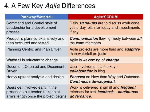Agile with waterfall for Agile compared to waterfall