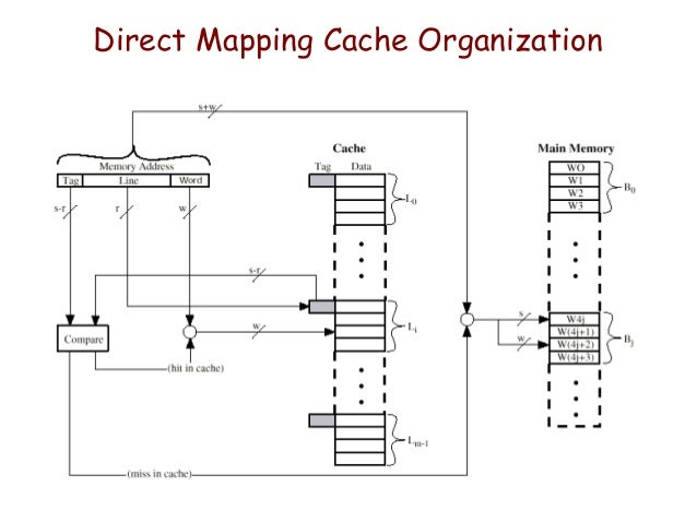 cache memory on