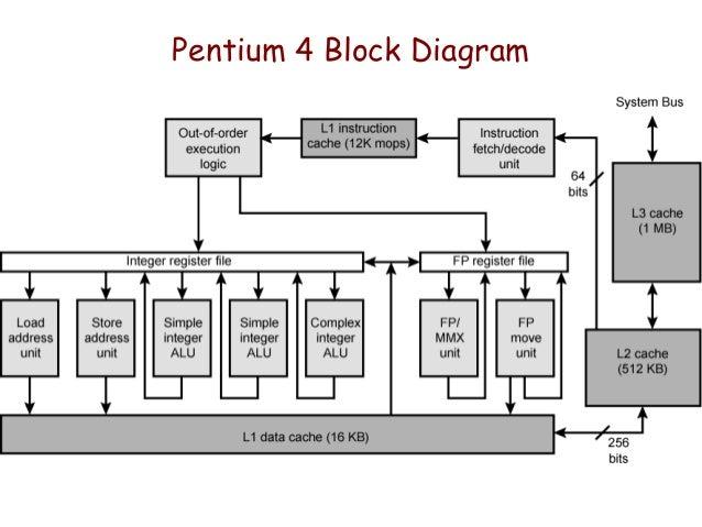cache memory rh slideshare net pentium 4 motherboard block diagram pentium 4 processor architecture block diagram