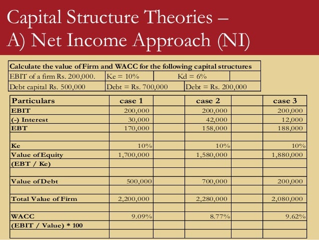 A review of capital structure theories