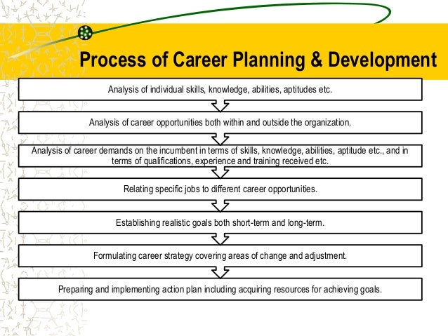 Thesis on career planning and development