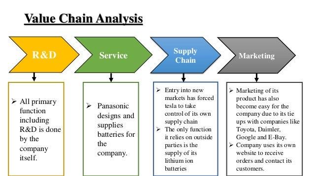 Tesla motors supply chain