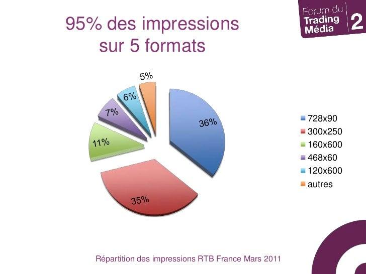 95% des impressions sur 5 formats<br />Répartition des impressions RTB France Mars 2011<br />