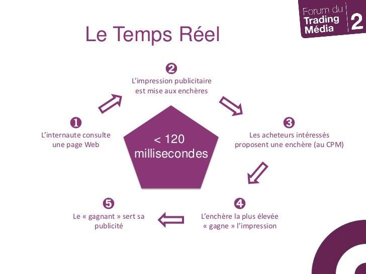 Le Temps Réel <br />➋<br />L'impression publicitaire<br />est mise aux enchères<br />< 120 <br />millisecondes<br />❶<br /...