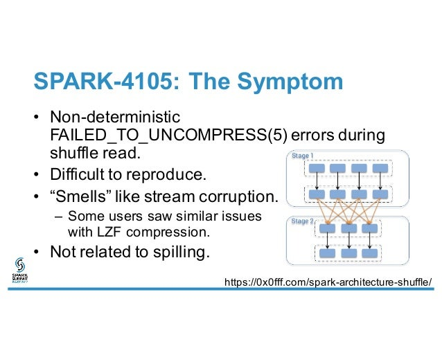 SPARK-4105: The Symptom • Non-deterministic FAILED_TO_UNCOMPRESS(5) errors during shuffle read. • Difficult to reproduce. ...