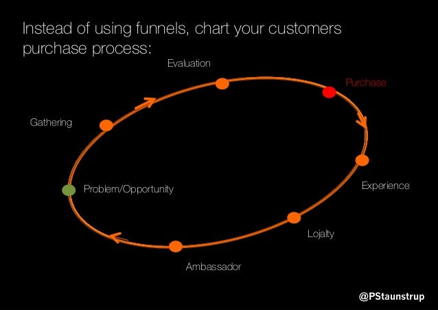 Problem/Opportunity Gathering Evaluation Purchase Experience Lojalty Ambassador @PStaunstrup Instead of using funnels, cha...