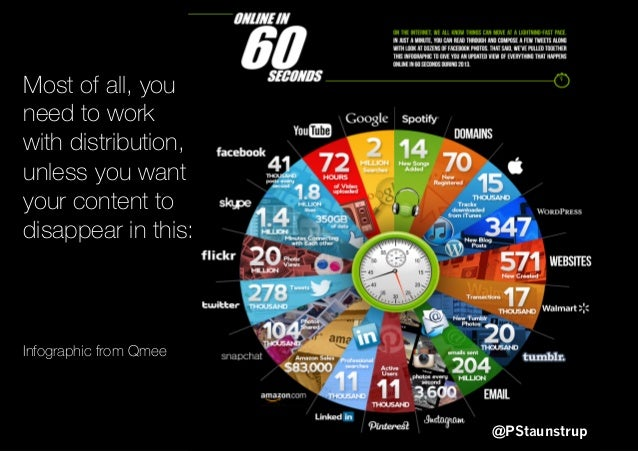 @PStaunstrup Most of all, you need to work with distribution, unless you want your content to disappear in this: Infograph...