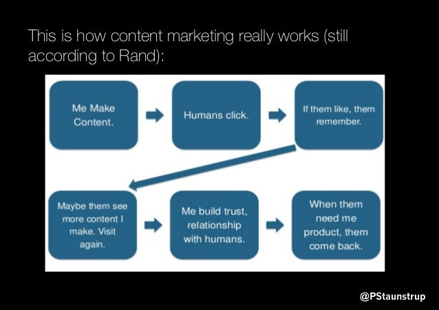 @PStaunstrup This is how content marketing really works (still according to Rand):