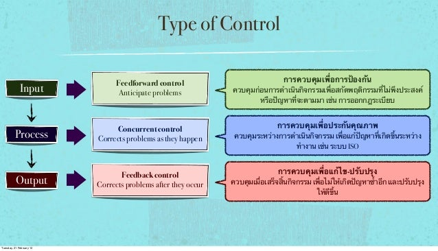 Type of Control Input  Feedforward control Anticipate problems  Process  Concurrent control Corrects problems as they happ...