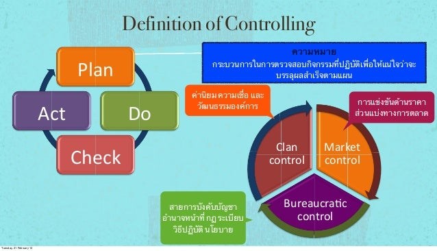 Definition of Controlling ความหมาย  Plan% Act%  กระบวนการในการตรวจสอบกิจกรรมที่ปฏิบัติเพื่อให้แน่ใจว่าจะ บรรลุผลสําเร็จตาม...