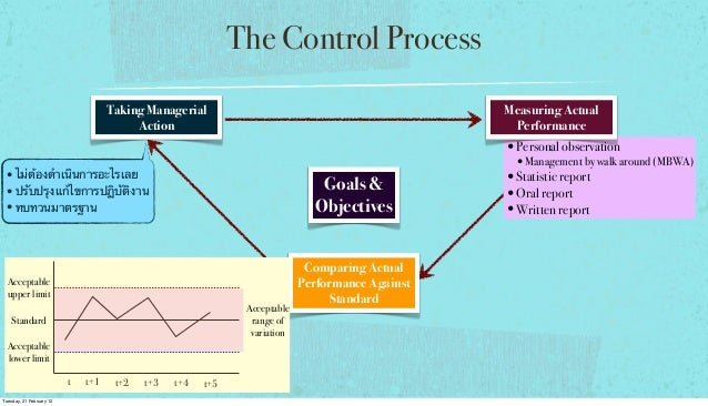 The Control Process Taking Managerial Action  Measuring Actual Performance  •Personal observation  •Management by walk aro...