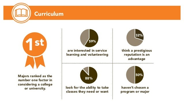 Curriculum think a prestigious reputation is an advantage are interested in service learning and volunteering look for the...