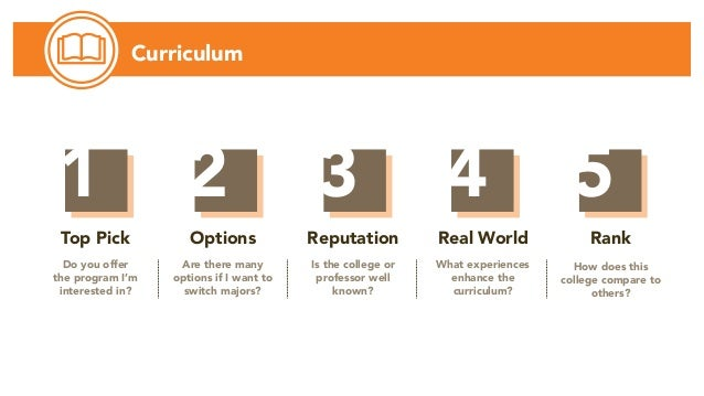 Curriculum 3 4 5 Top Pick Do you offer the program I'm interested in? Options Are there many options if I want to switch m...
