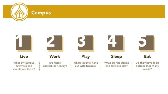 Campus Live What off-campus activities and events are there? Work Are there internships nearby? Play Where might I hang ou...