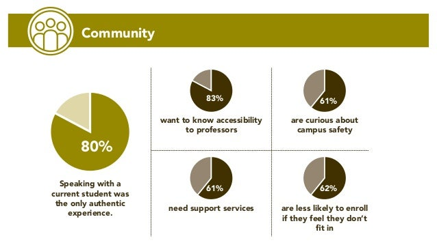 Community are curious about campus safety are less likely to enroll if they feel they don't fit in want to know accessibil...