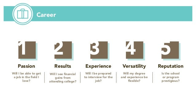 Career Passion Will I be able to get a job in the field I love? Results Will I see financial gains from attending college?...