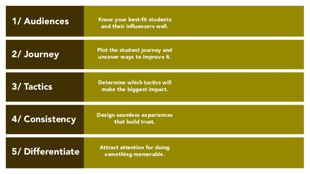 Know your best-fit students and their influencers well. Plot the student journey and uncover ways to improve it. Determine...