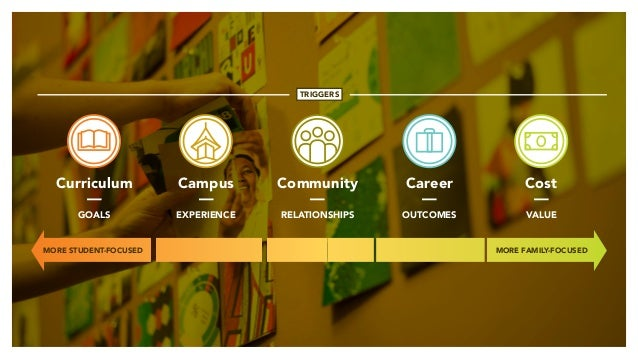 Campus — EXPERIENCE Career — OUTCOMES Cost — VALUE TRIGGERS Curriculum — GOALS Community — RELATIONSHIPS MORE STUDENT-FOCU...