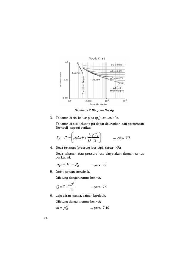 Aplikasi excel 2007 dalam bidang teknik mesin 4 86 gambar 72 diagram moody ccuart Gallery