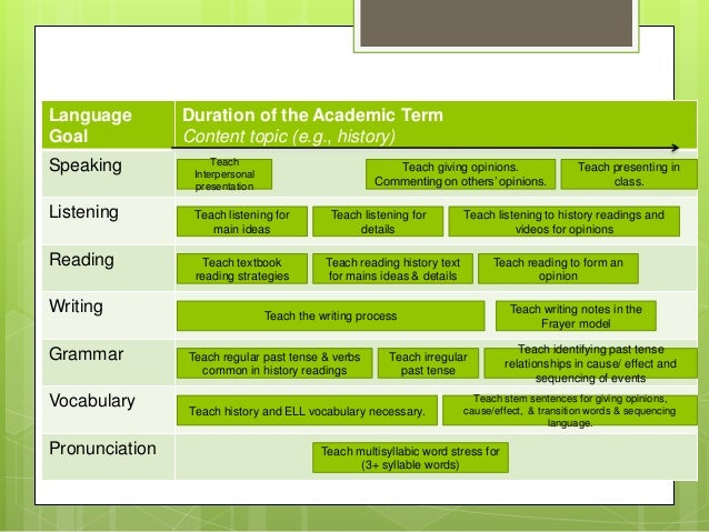 Language Goal Duration of the Academic Term Content topic (e.g., history) Speaking Listening Reading Writing Grammar Vocab...