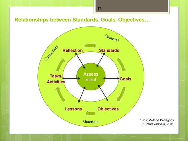 Relationships between Standards, Goals, Objectives… 17 *Post Method Pedagogy. Kumaravadivelu, 2001. Assess ment Materials ...
