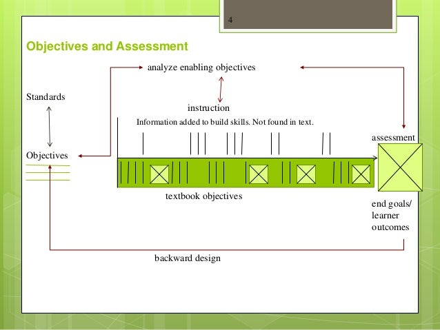 Objectives Standards textbook objectives instruction Objectives and Assessment 4 assessment end goals/ learner outcomes In...