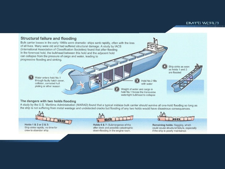 The threat posed by Bulk Carriers