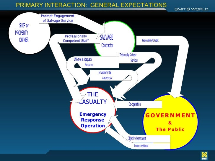 PRIMARY INTERACTION:  GENERAL EXPECTATIONS